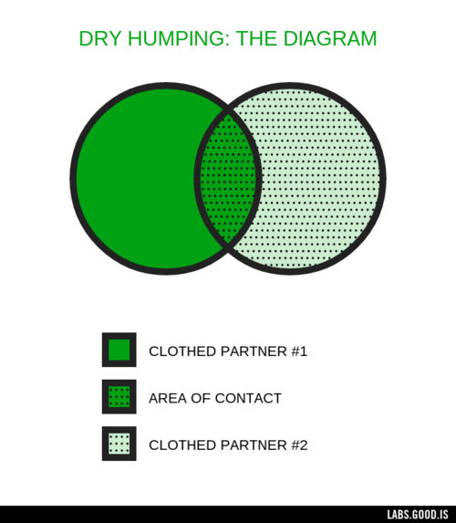 How to dry hump good