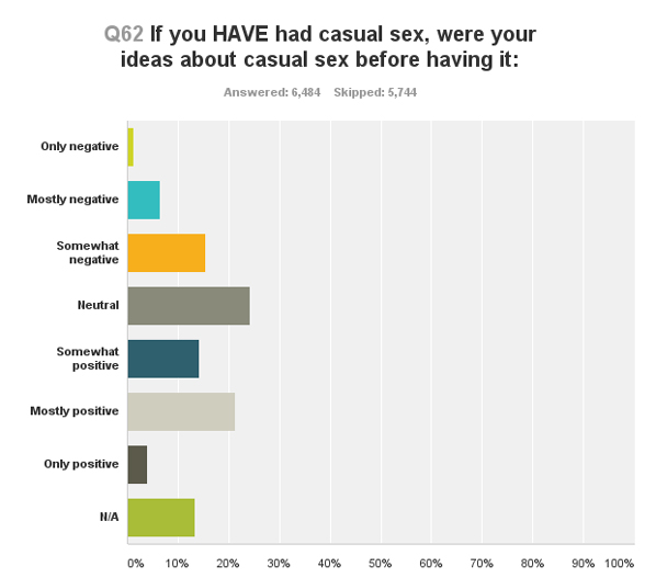 Attitudes About Casual Sex Before/Without Particiating In It