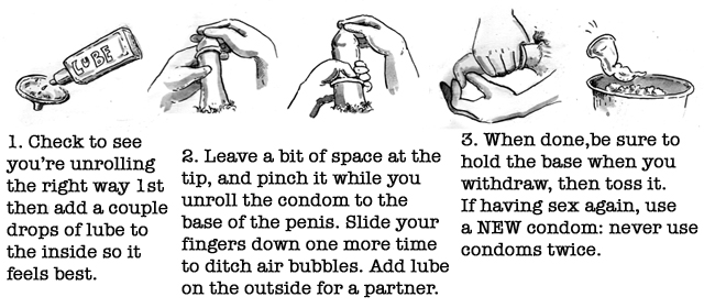 Diagram of male putting on condom