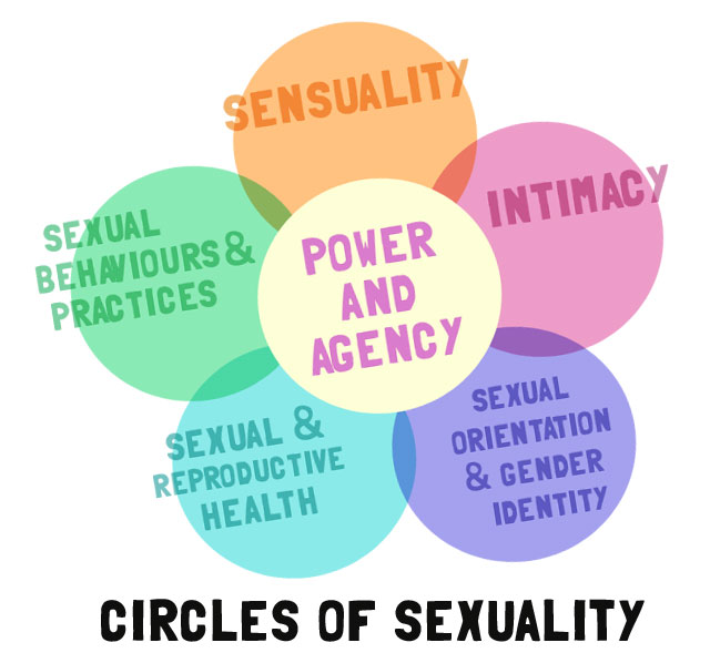 circles of sexuality