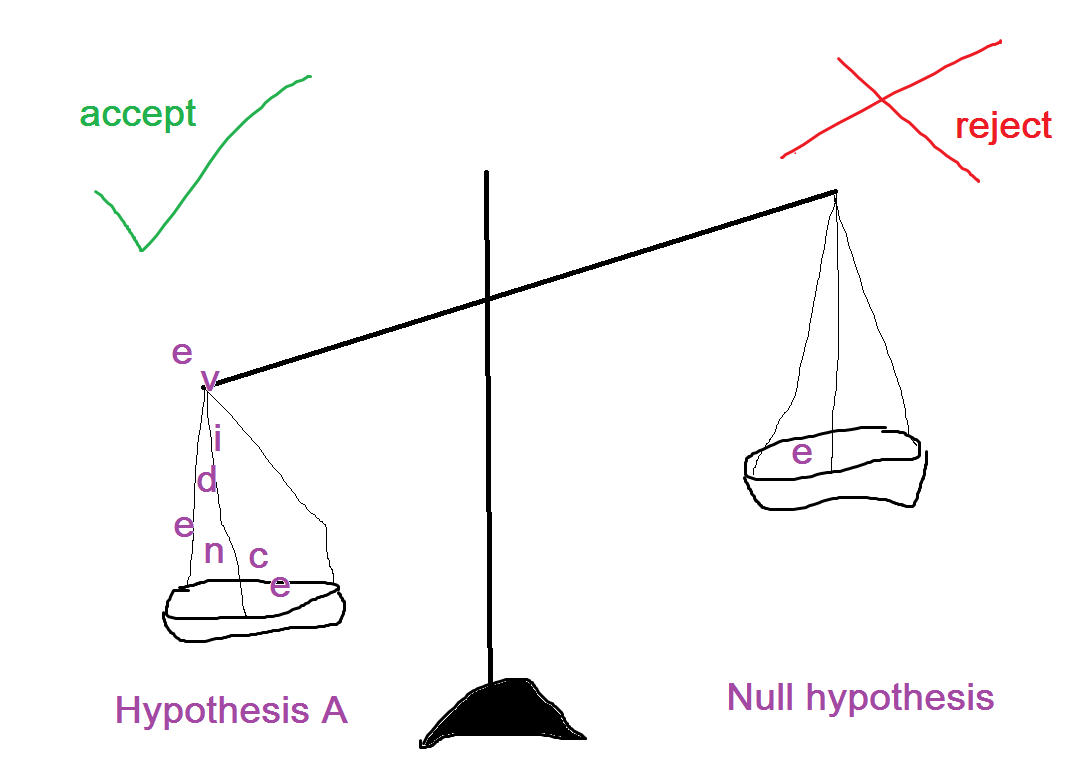 Graphic showing that there is more evidence for our hypotheses than our null hypotheses